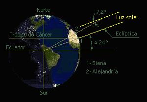 Eratóstenes mide el radio de la Tierra