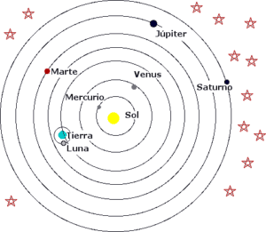 Aristarco de Samos propone la teoría heliocéntrica